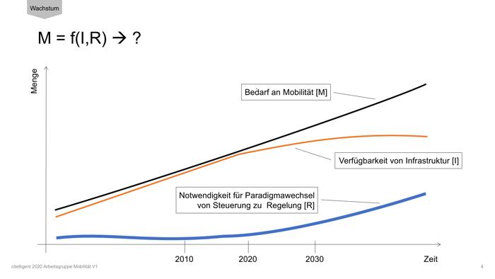 wetbasement GmbH - Das Integrierte Verkehrsmanagement (IVM).