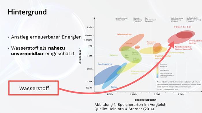 Kaufmann - Wasserstoff in bestehender Infrastruktur.